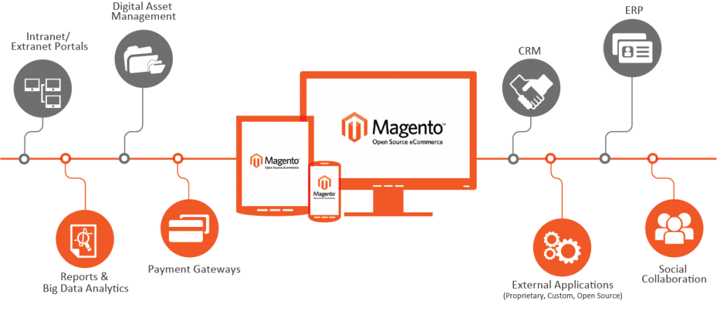 Magento Ecommerce Open Source